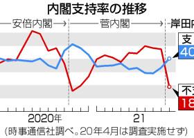 内閣支持率の推移